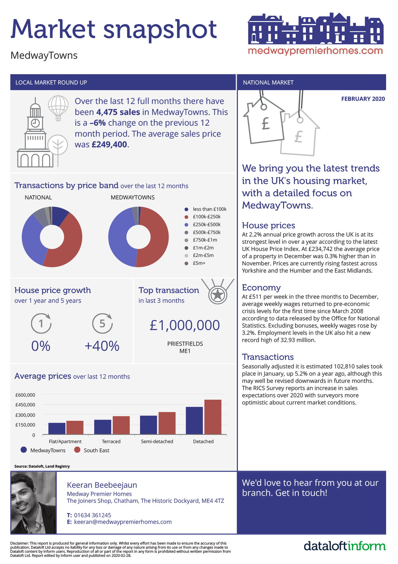 Sales-Market-snapshot-Medway-Towns-February-2020